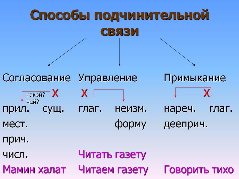Союзна і бессоюзная підрядний звязок в складному реченні. Види підрядного звязку в словосполученні