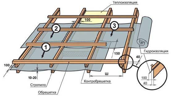 Як зробити обрешітку під металочерепицю своїми руками. Решетування під металочерепицю монтерей: тонкощі пристрою максимальна довжина прольоту обрешітки під металочерепицю