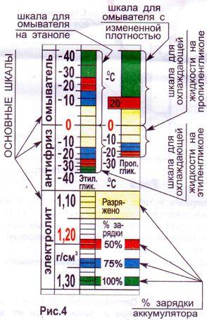 З чого зроблений ареометр. Ареометр: принцип роботи і відомі різновиди