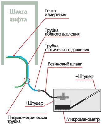 Програма випробування систем протипожежного захисту. Комплексне випробування систем протипожежного захисту