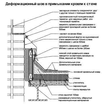 Заповнення деформаційних швів. Як зробити деформаційний шов: монтаж деформаційних швів, заповнення, закладення