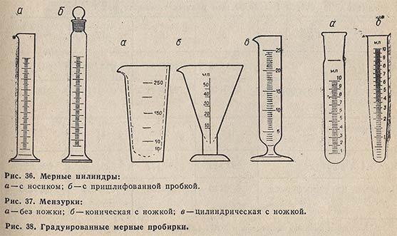 Бюретка застосування. Правила роботи з мірним посудом при проведенні аналітичних вимірювань