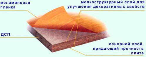 Обробка торців дсп від вологи. Як обробити краю і поверхню дсп? свердлимо, стругаємо і обробляємо рашпілем