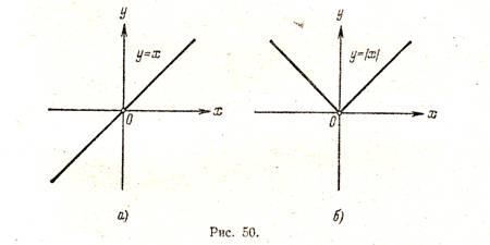 Графік функції y 5x b. Графік функції