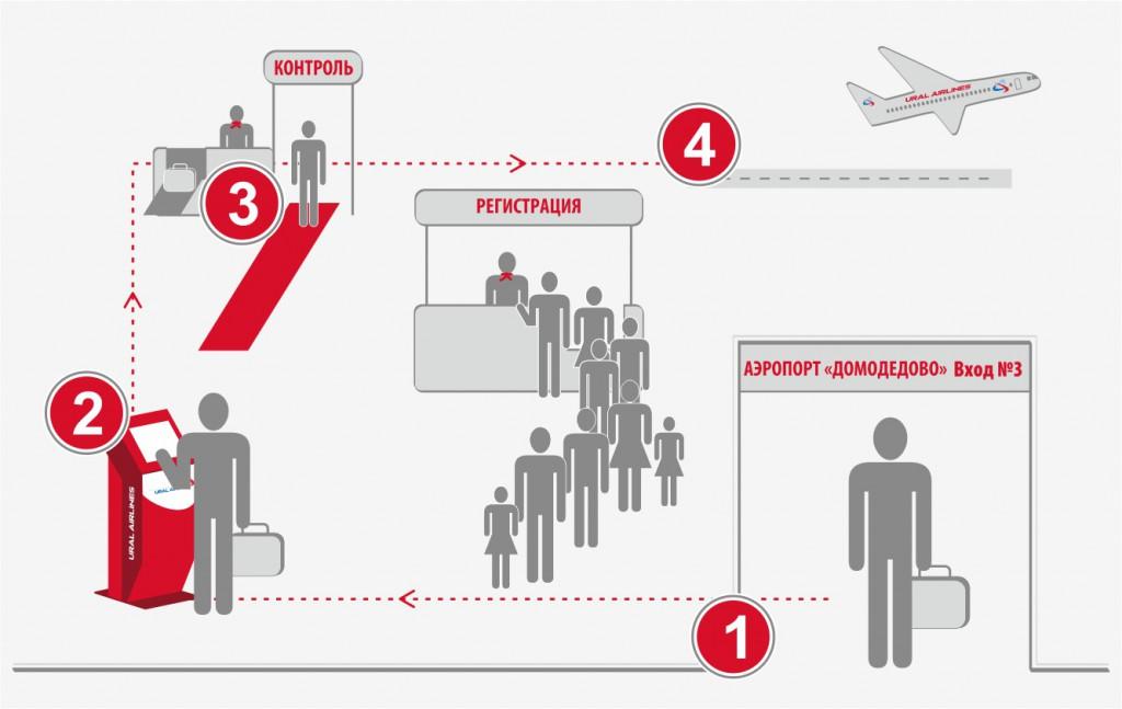 Перший політ на літаку-інструкції і що потрібно знати.
