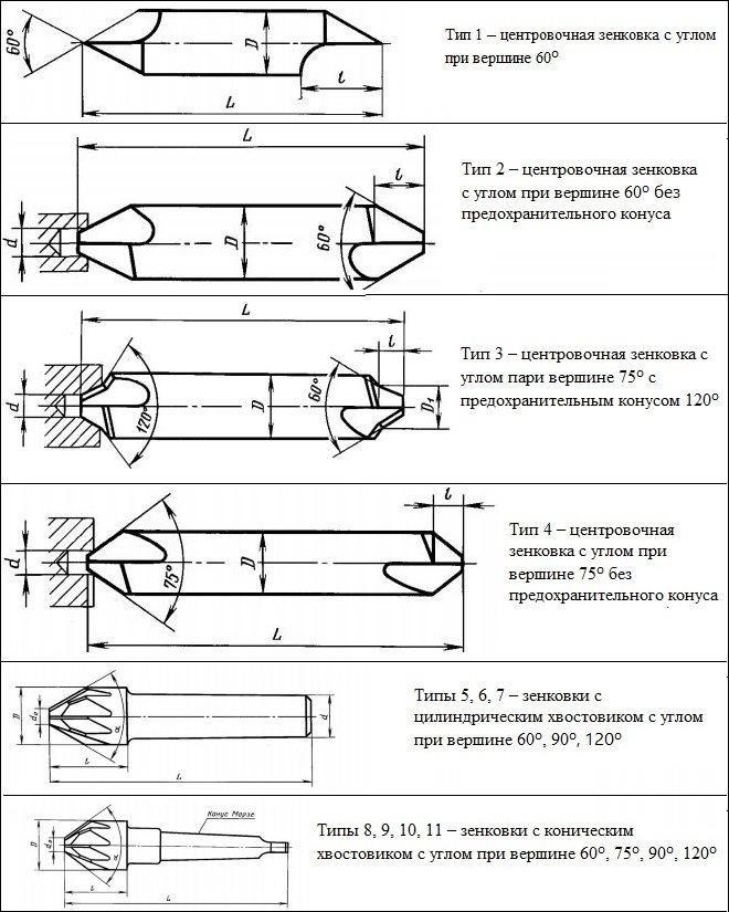 Зенковка-види інструменту і особливості обробки зенкуванням. Зенковка-види інструменту і особливості обробки зенкуванням гост 14953 80 зенковки конічні