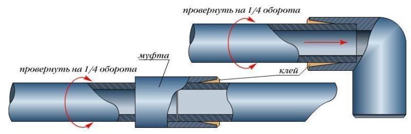 Тютелька в тютельку: зєднання пластикових каналізаційних труб